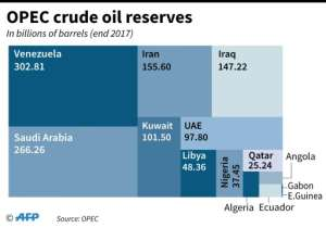 OPEC crude reserves in 2017.  By AFP (AFP)