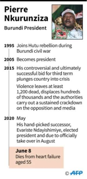 Pierre Nkurunziza ruled the east Africa nation for an often tumultuous 15 years.  By Jonathan WALTER (AFP)