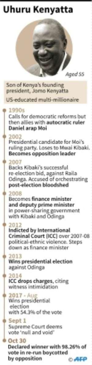 Profile of Uhuru Kenyatta