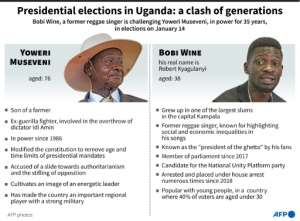Presidential elections in Uganda: a clash of generations.  By Maryam EL HAMOUCHI (AFP)