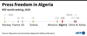Algeria's press freedom ranking compared.  By Alain BOMMENEL (AFP)