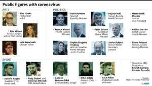 Celebrities and politicians who have tested positive for the new coronavirus..  By Gillian HANDYSIDE (AFP)
