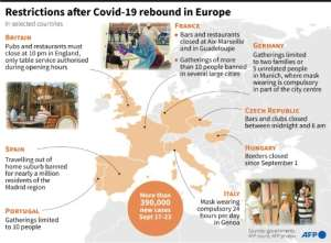 Restrictions tightened after Covid-19 rebound in Europe.  By Robin BJALON (AFP)