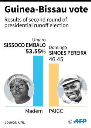 Results of presidential elections in Guinea-Bissau.  By Jorge MARTINEZ (AFP)