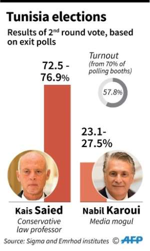 Results of the second round of Tunisian presidential elections based on exit polls.  By Vincent LEFAI (AFP)