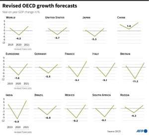 Revised OECD growth forecasts for 2020-2021.  By Romain ALLIMANT (AFP)