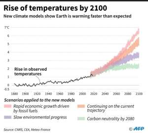 Graphic showing the projections of temperature increases by 2100, based on the new climate models which predict a higher temperature rise..  By  (AFP)