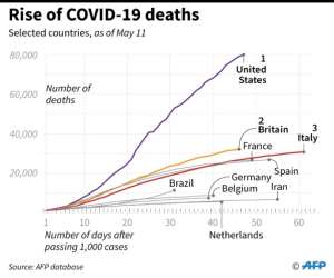 Chart showing how COVID-19 deaths in selected countries have risen.  By John SAEKI (AFP)