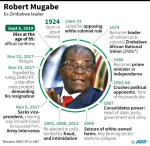 Profile of former Zimbabwe president Robert Mugabe.  By  (AFP)