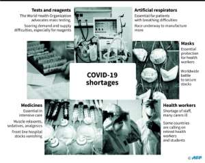 Shortages of key personnel and equipment needed to fight the coronavirus..  By Alain BOMMENEL (AFP)