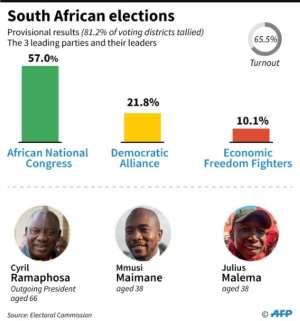 Provisional results of the South Africa general election for the three main parties (as of 0930 GMT on May 10). By Vincent LEFAI (AFP)