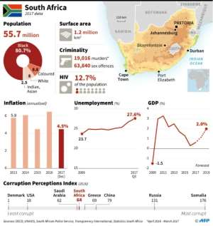 South Africa is the continent's most developed economy