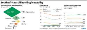 Charts showing farm land ownership, poverty rate and monthly earnings by racial group.. By Jonathan WALTER (AFP)