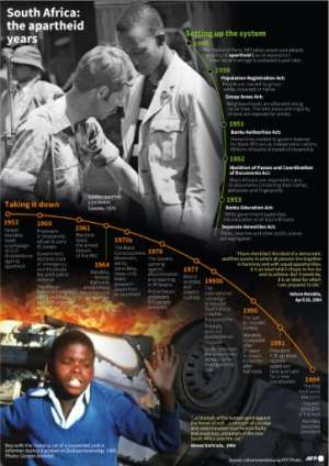 A timeline of the apartheid years in South Africa. By hkg/pld/soh/mm (AFP)