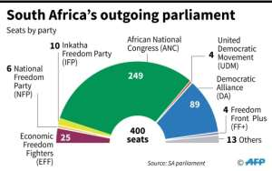 The make-up of the South African parliament ahead of legislative elections on May 8. By Vincent LEFAI, Valentina BRESCHI (AFP)