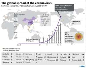 Countries or territories with confirmed cases of the 2019 Novel Coronavirus as of February 1 at 08:30 GMT..  By John SAEKI (AFP)