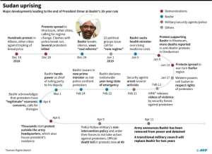 Chronology of main developments in Sudan leading to the end of President Omar al-Bashir's 30-year rule on April 11.. By Gal ROMA (AFP)