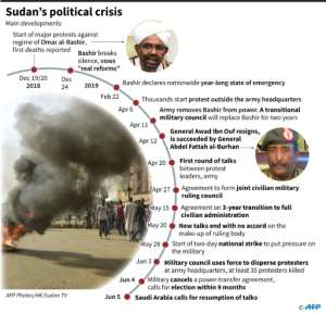 Chronology of main developments in Sudan's political crisis..  By Gal ROMA (AFP)