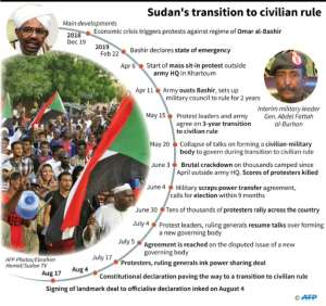 Timeline of main developments in Sudan's political upheaval..  By  (AFP)