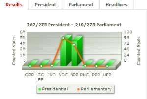 Postmortem of 2012 Election: 'We Dey Beat keke'!!