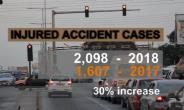 Road Crashes: 25% More People Dead This Year