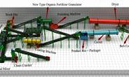 How to Produce Organic Fertilizer? Its Process and Related Equipment