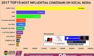 Comedian Funny Face ranked 2017 Most Influential Comedian on Social Media