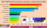 Accra Hearts of OAK ranked as 2017 Most Influential Football Club on Social Media