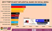 Access Bank Ghana Ranks as 2017 Most Influential Bank on Social Media