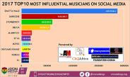 Shatta Wale ranked as 2017 Most Influential Musician on Social Media