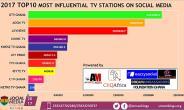 UTV Ghana ranked as 2017 Most Influential TV Channel on Social Media