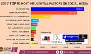 Dr. Mensa Otabil Ranks 2017 Most Influential Pastor On Social Media