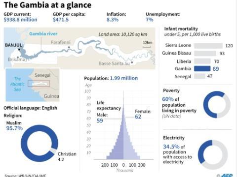 Gambia: Socio-economic data.  By Gal ROMA, Laurence CHU, John SAEKI (AFP)
